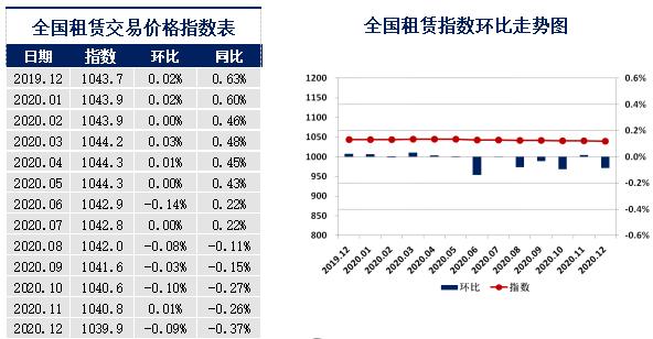 全国租赁交易价格指数表