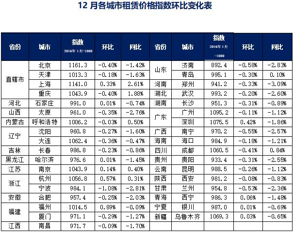 12月各城市租赁价格指数环比变化表