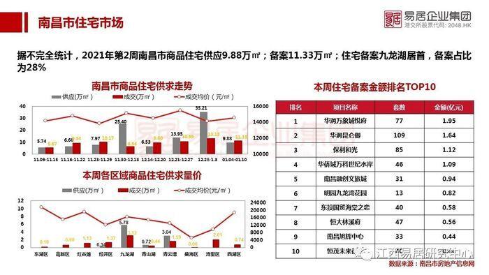 上周南昌新房住宅成交TOP10公布 九龙湖夺成交榜首