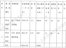 房山长阳镇挂牌一宗共有产权房用地 销售均价2.7万元/平 土拍快讯