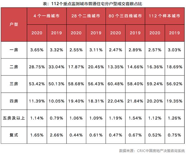 表:112个重点监测城市普通住宅分户型成交套数占比
