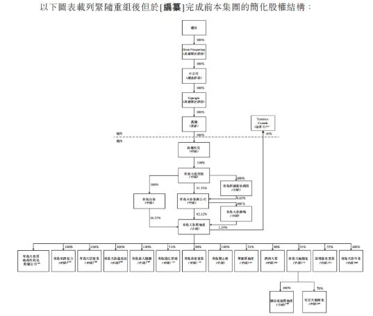 上市前股权结构