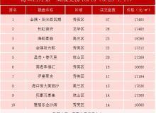 海口4月第1周住宅成交榜TOP10 金隅阳光郡四期夺冠
