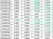 9月70城房价:武汉新房环比增速5连降,二手房价下降0.2%