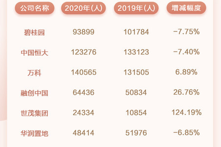 """上市房企分红PK:三家派百亿""""红包"""",万科最""""壕"""",金茂最大方"""