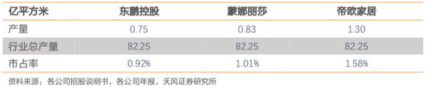 注:2019年三公司建筑卫生陶瓷市占率情况