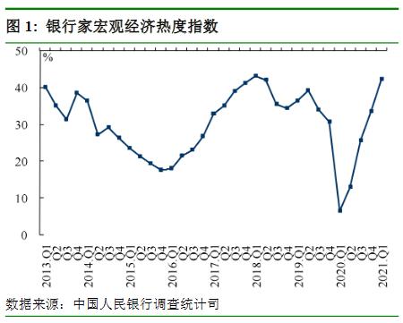 銀行家宏觀經濟熱度指數