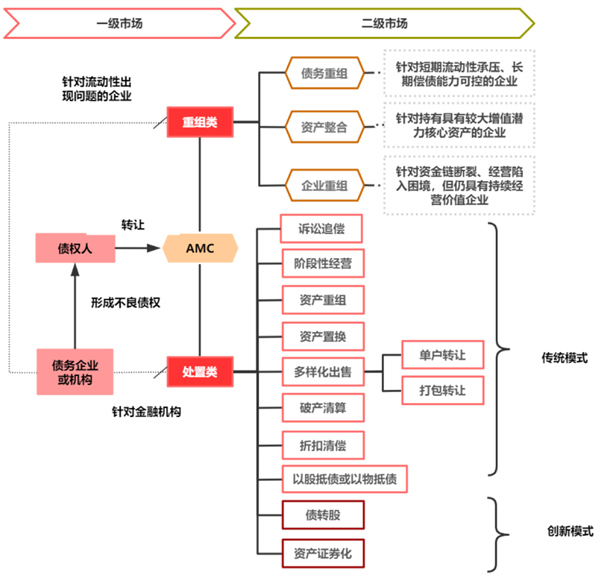 數據來源:中國華融招股書、CRIC整理