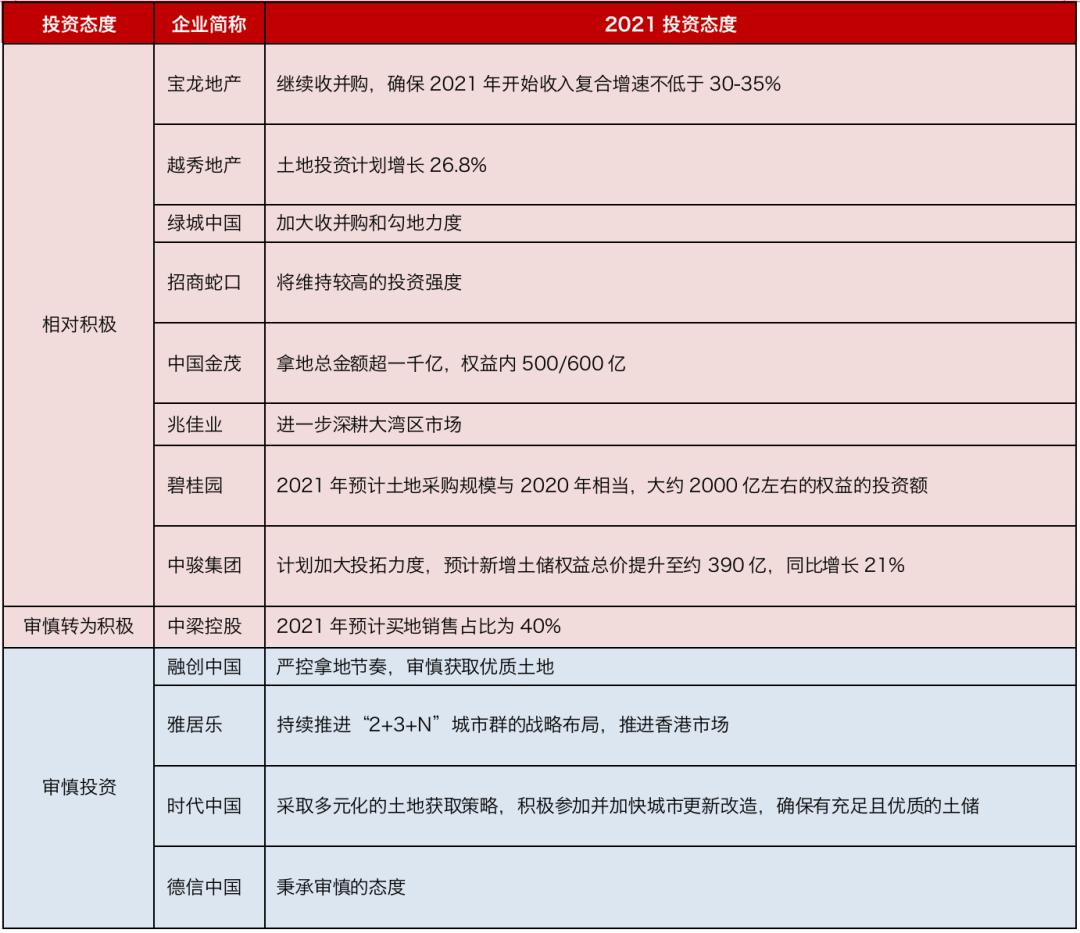 数据来源:企业业绩发布会、CRIC整理