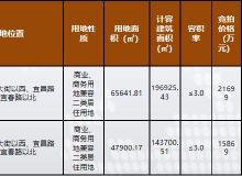 市场成交|2月21-28日 林达3.7亿摘2宗热地 松北香坊均有校区启动