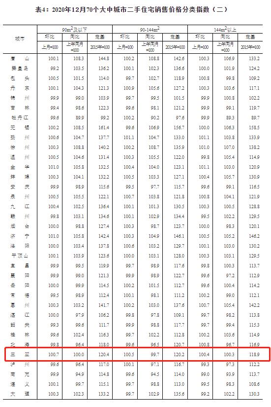 12月三亚新房价格环比上涨0.5