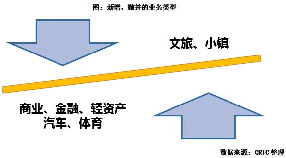 新增撤并的业务类型