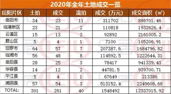 【2020年岳阳楼市盘点土地