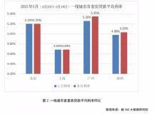 突传房贷大消息!深圳5大国有行表态了!首套5.10%,二套5.60%