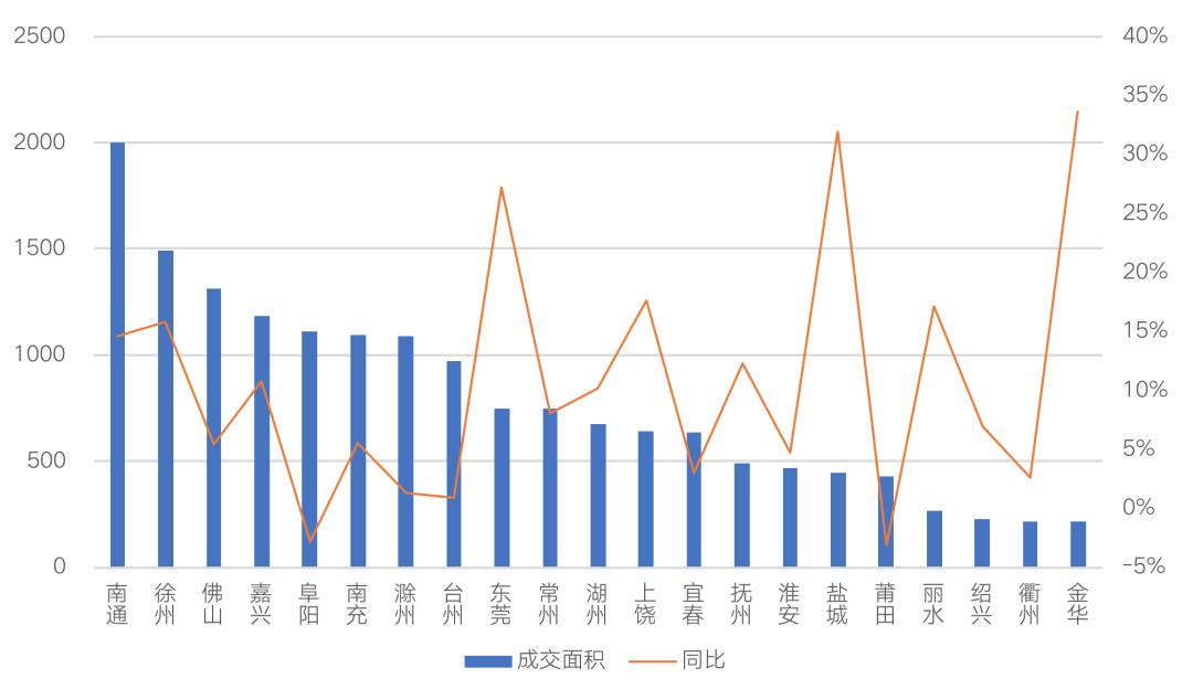 注:扬州、义乌2020年数据暂未公布,南通、阜阳、滁州、台州、衢州等五市为2020年商品房成交面积代替。 数据来源:CRIC