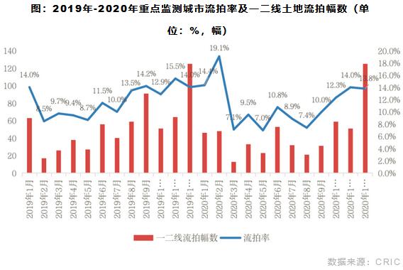 2019年-2020年重点监测城市流拍率及一二线土地流拍幅数