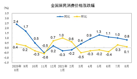 2021年8月份居民消费价格同比