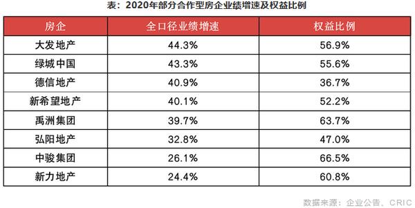 2020年部分合作型房企业绩增速及权益比例