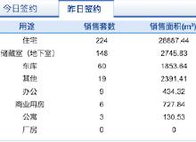 市场成交 10月18日济南市共网签商品房469套