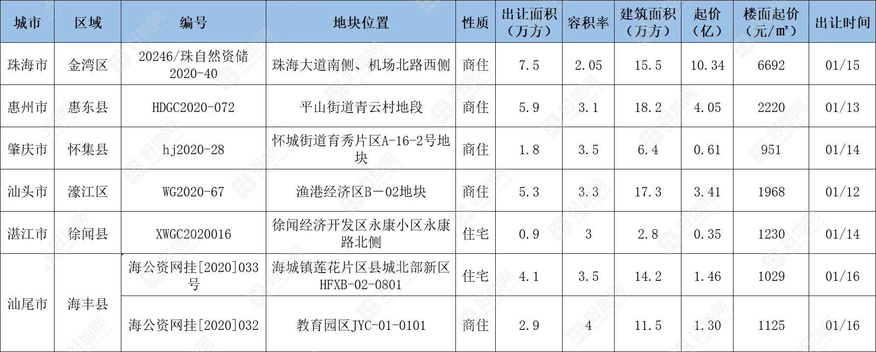 本周广东将出让7宗宅地