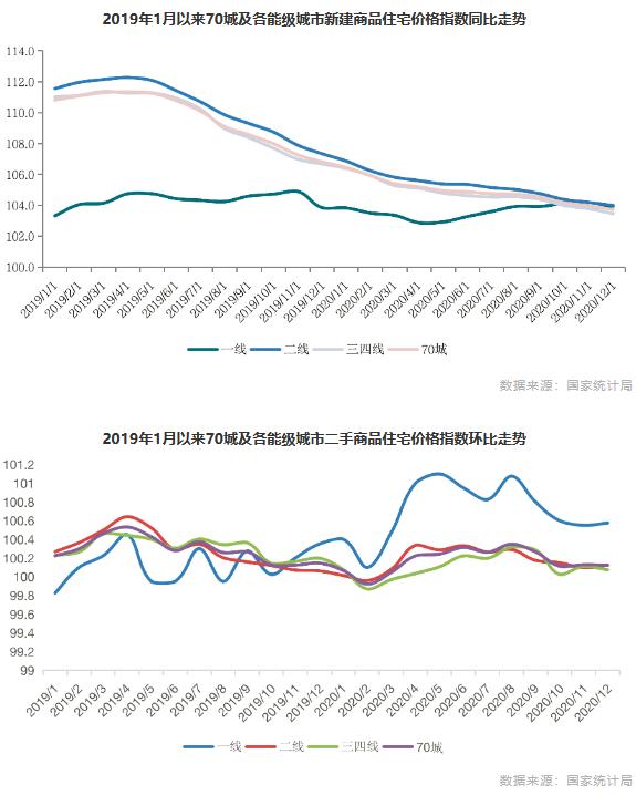 2019年1月以来70城及各能级城市新建商品住宅价格指数同比走势