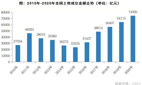 2010年-2020年全国土地成交金额走势
