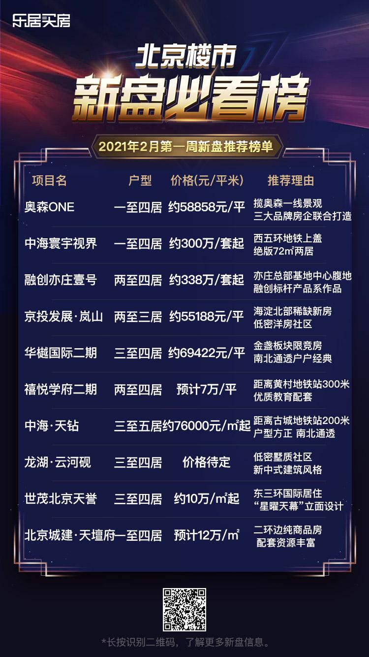 2月第一周北京新盘推荐榜单