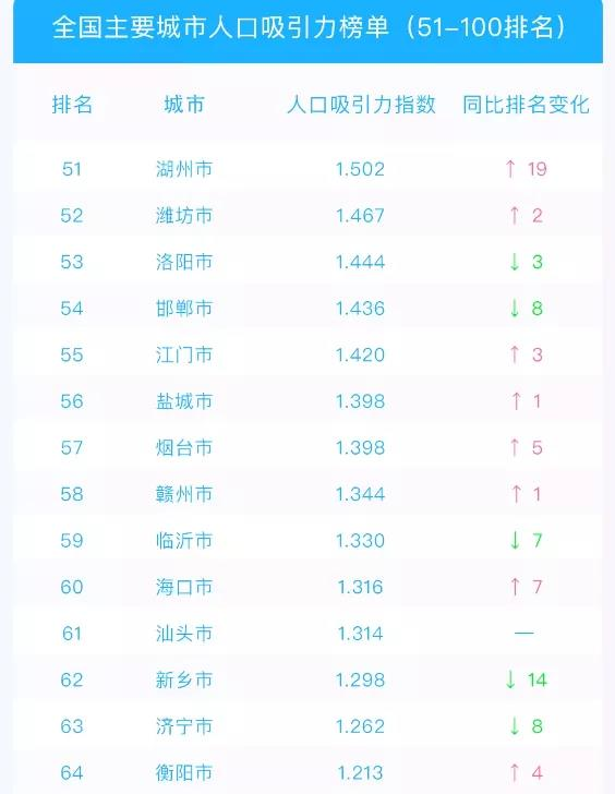"""为什么,衡阳在近年内""""新增"""""""