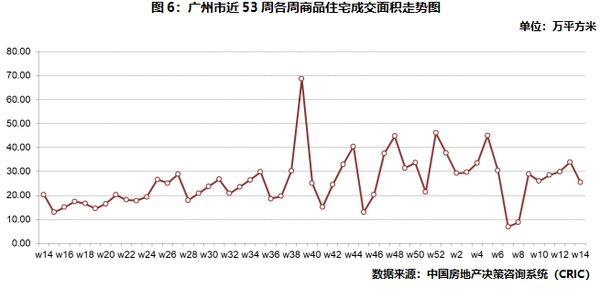 广州商品住宅成交面积走势图
