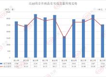 一周成交 量价齐跌!6月首周青岛卖房2550套 环比跌幅达22.42%