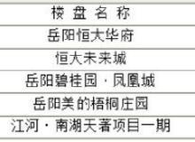 岳阳楼市每日成交谍报:6月15日销售92套