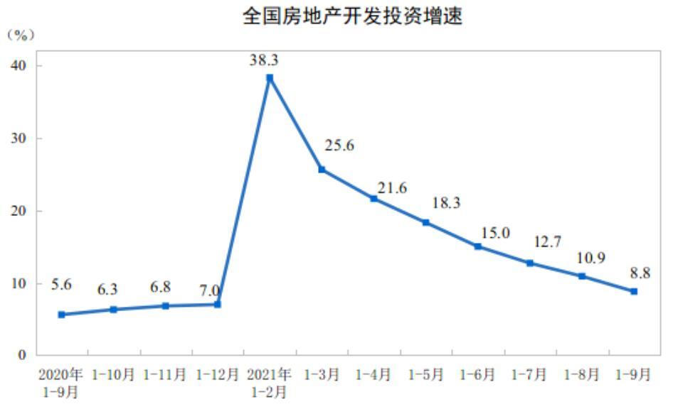 最新数据|开发投资增速跌至个位数,商品房销售持续降温