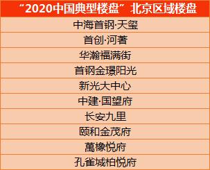 北京10盘当选2020中国典型楼盘