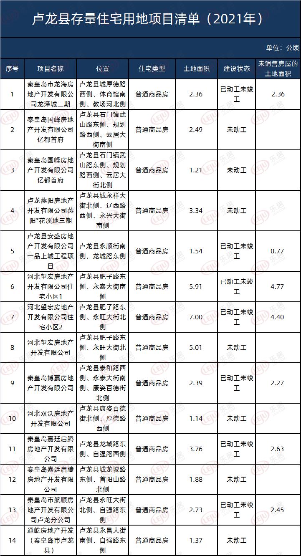 卢龙县14幅地块信息公布