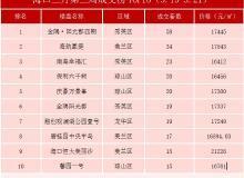 海口3月第3周住宅成交榜TOP10 金隅阳光郡连续三周夺冠