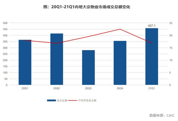受3月大宗物业成交拉升,一季度全国大宗物业成交单数和成交金额均大幅增加