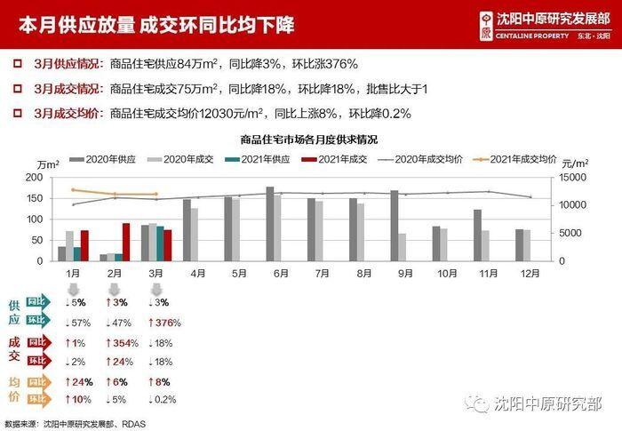 """""""金三""""遇冷!3月沈阳新房销量下滑 房价环降0.2%"""