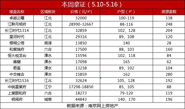 一周楼市速递  南京14盘领证,10盘开盘,2023套房源集中入市