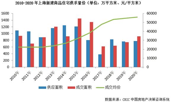 上海新疆商品住宅供應量