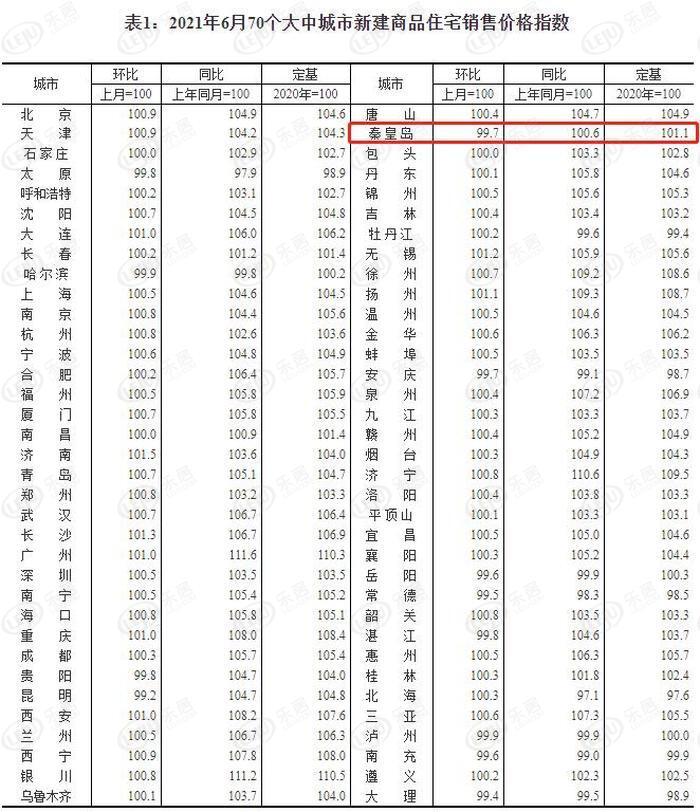 6月份秦皇岛新房房价环比持平