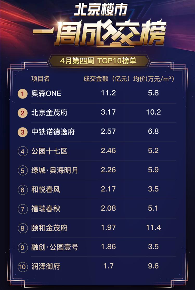 北京新盘必看榜