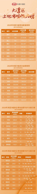 2020年大湾区内地9城土地榜单