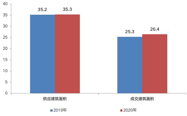 注:2019和2020年统计时间周期均为1月1日-12月22日,下同。