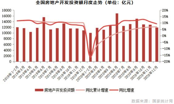 全国房地产开发投资额月度走势