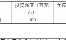 文昌1.8亿挂牌90亩宅地建安居房 销售指导均价8500元/㎡