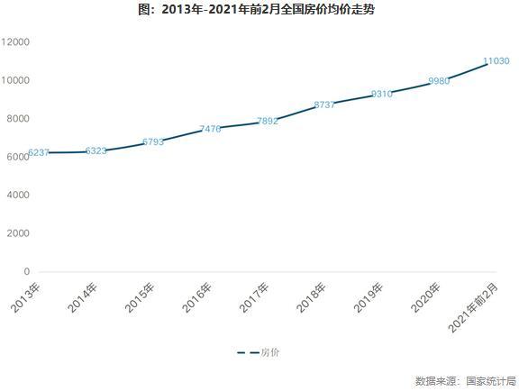 国家统计局:市场交易活跃,1-2月房企销售均价涨幅明显