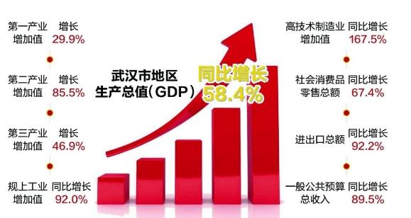 武汉市一季度经济高开高走量质齐升