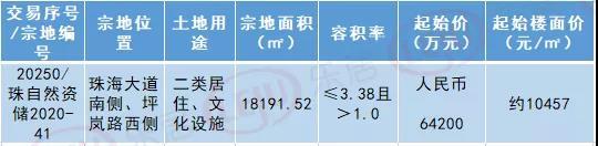 龙光竞得南屏1.8万㎡住宅地