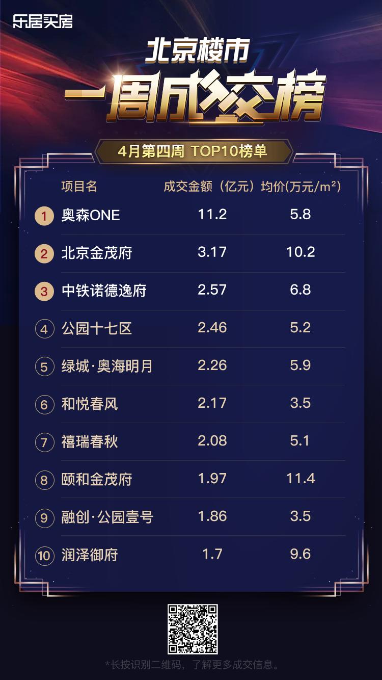4月第四周新房成交TOP10