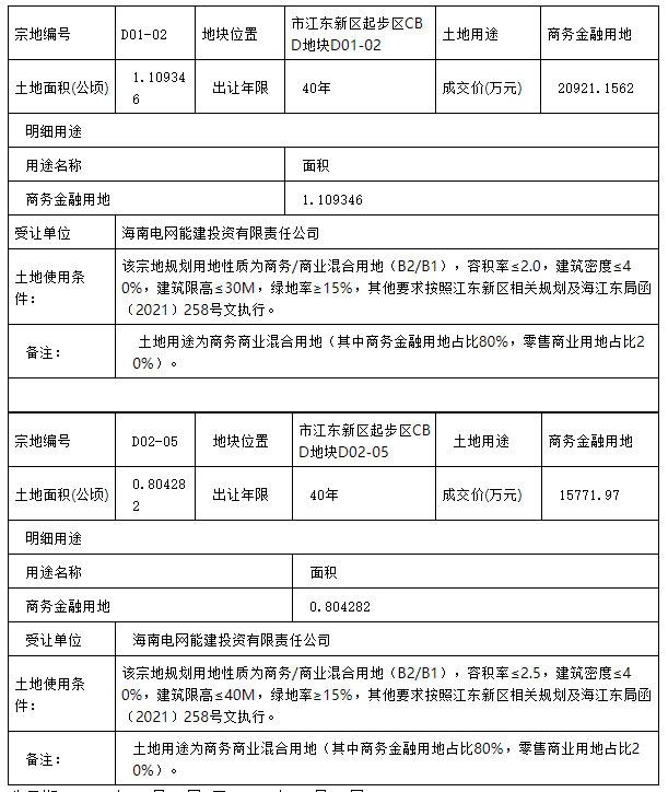 海口江东新区起步区CBD三宗地